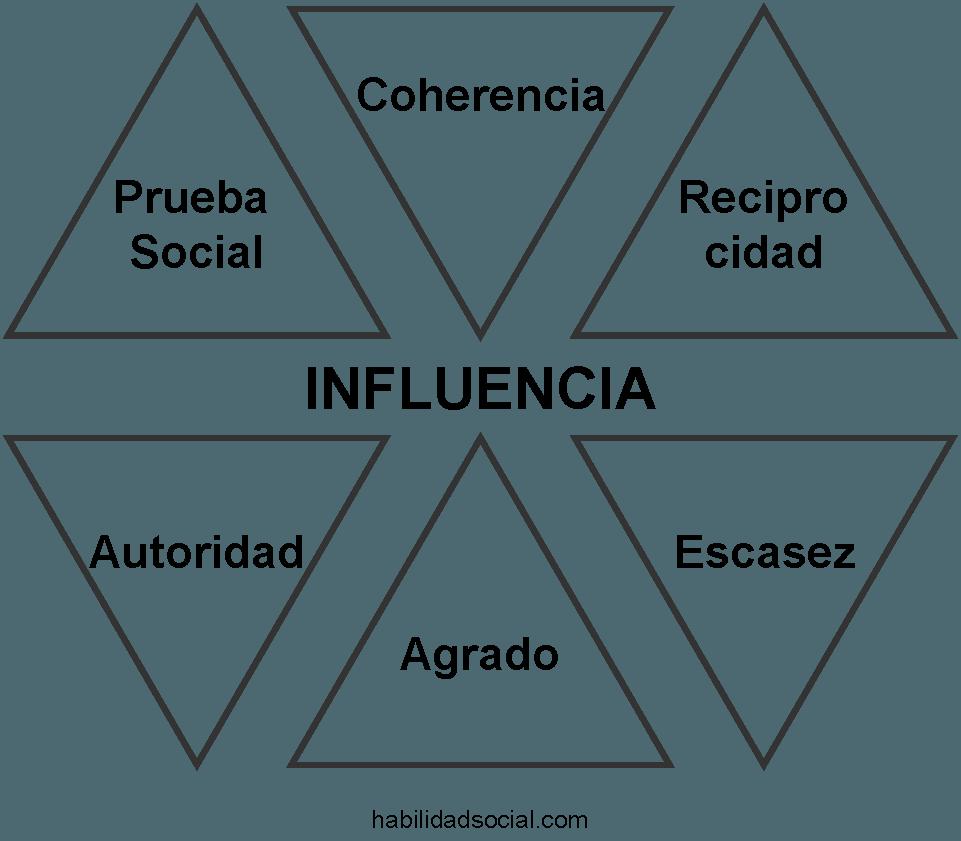 Los 6 principios universales de la persuasión