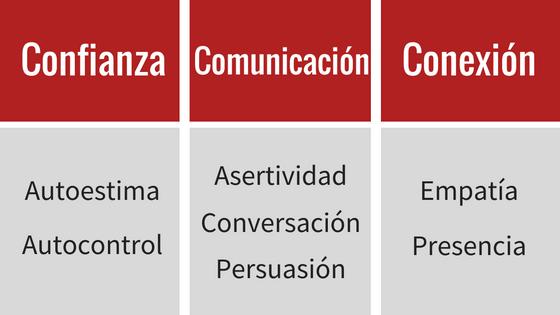 Tipo y clasificación de habilidades sociales