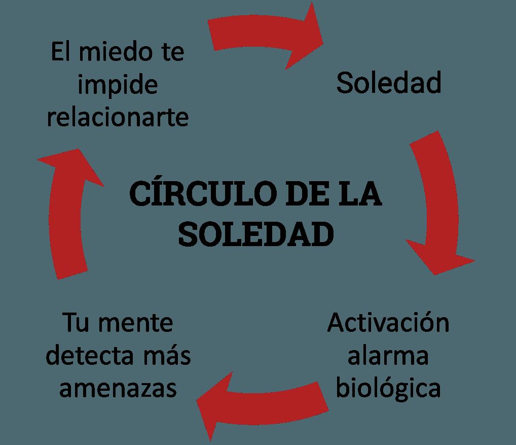Círculo de la soledad